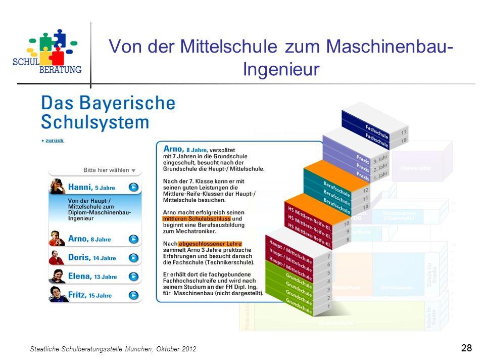 Staatliche Schulberatungsstelle München, Oktober 2012 28 Von der Mittelschule zum Maschinenbau- Ingenieur