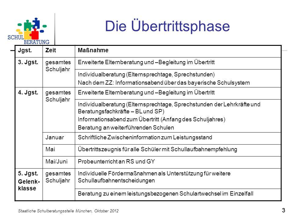 Staatliche Schulberatungsstelle München, Oktober 2012 33 Die Übertrittsphase Jgst.ZeitMaßnahme 3.
