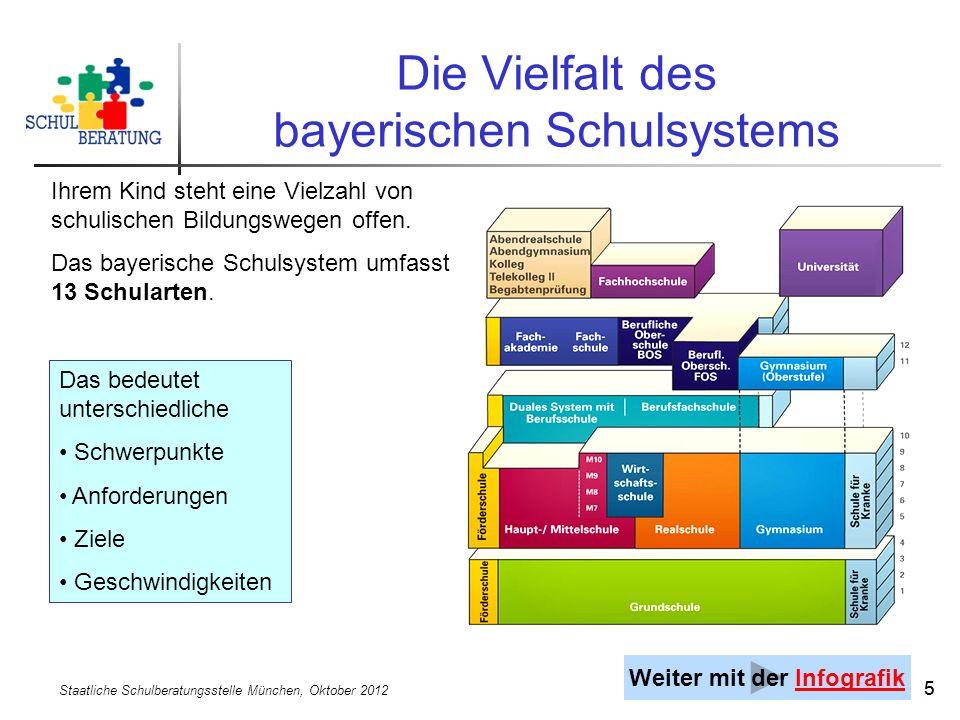 Staatliche Schulberatungsstelle München, Oktober 2012 55 Die Vielfalt des bayerischen Schulsystems Das bedeutet unterschiedliche Schwerpunkte Anforderungen Ziele Geschwindigkeiten Ihrem Kind steht eine Vielzahl von schulischen Bildungswegen offen.