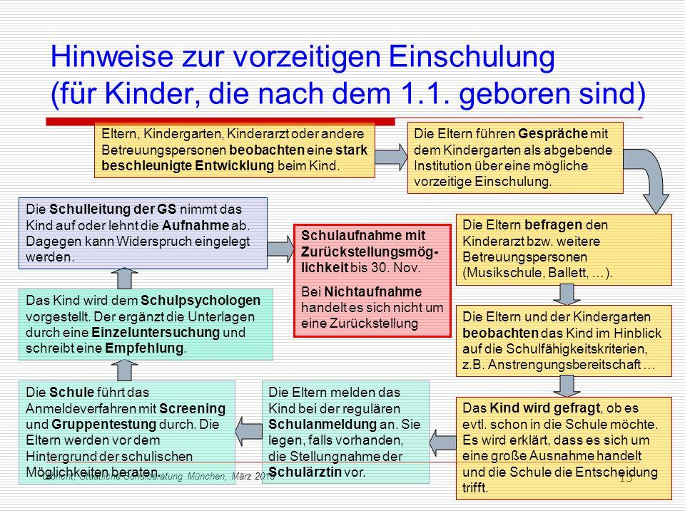 Ulbricht, Staatliche Schulberatung München, März 2013 13 Hinweise zur vorzeitigen Einschulung (für Kinder, die nach dem 1.1. geboren sind) Schulaufnah
