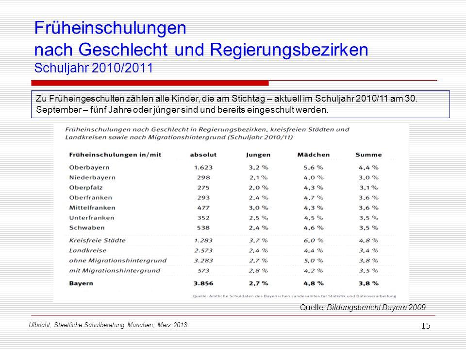 Ulbricht, Staatliche Schulberatung München, März 2013 15 Früheinschulungen nach Geschlecht und Regierungsbezirken Schuljahr 2010/2011 Quelle: Bildungs
