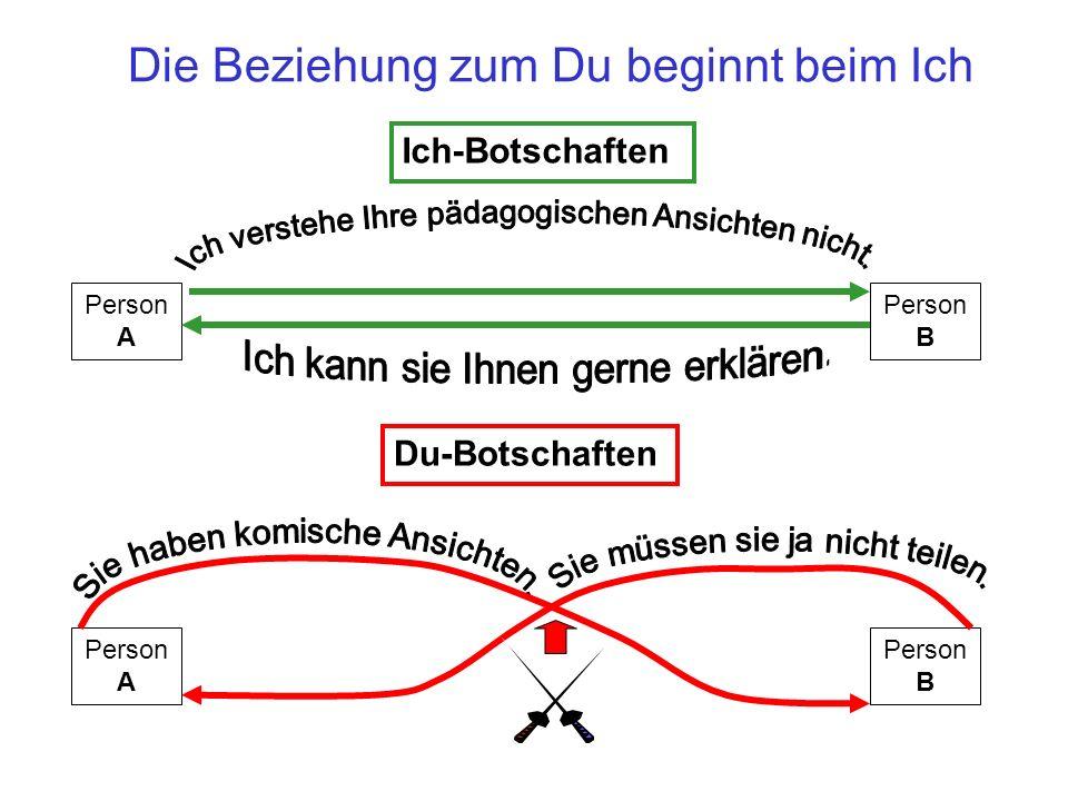 Staatliche Schulberatungsstelle München, Ulbricht, Röthlingshöfer, 2010 17 Die Beziehung zum Du beginnt beim Ich Ich-Botschaften Person A Person B Du-