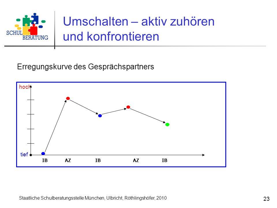 Staatliche Schulberatungsstelle München, Ulbricht, Röthlingshöfer, 2010 23 Umschalten – aktiv zuhören und konfrontieren hoch tief IB AZ IB AZ IB Erreg