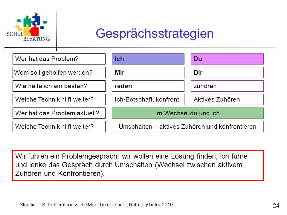 Staatliche Schulberatungsstelle München, Ulbricht, Röthlingshöfer, 2010 24 Gesprächsstrategien Wer hat das Problem?IchDu Wem soll geholfen werden? Wie
