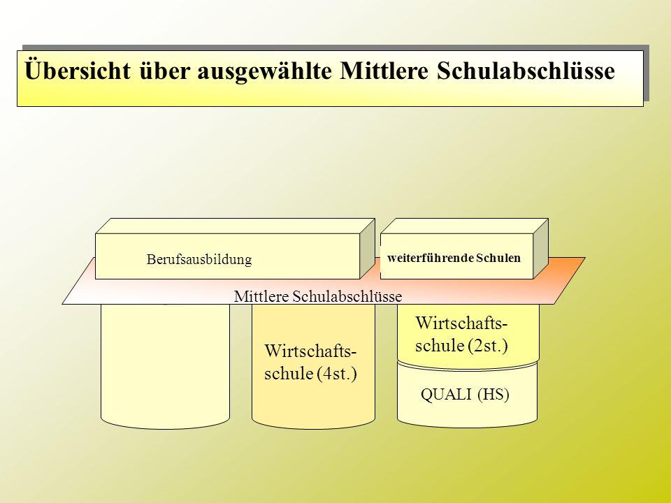 Übersicht über ausgewählte Mittlere Schulabschlüsse Wirtschafts- schule (4st.) QUALI (HS) Wirtschafts- schule (2st.) Mittlere Schulabschlüsse Berufsau