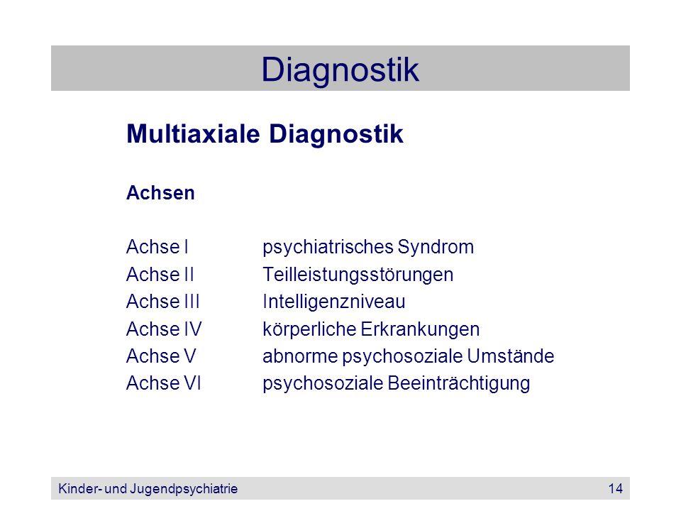 Kinder- und Jugendpsychiatrie14 Diagnostik Multiaxiale Diagnostik Achsen Achse Ipsychiatrisches Syndrom Achse IITeilleistungsstörungen Achse IIIIntell