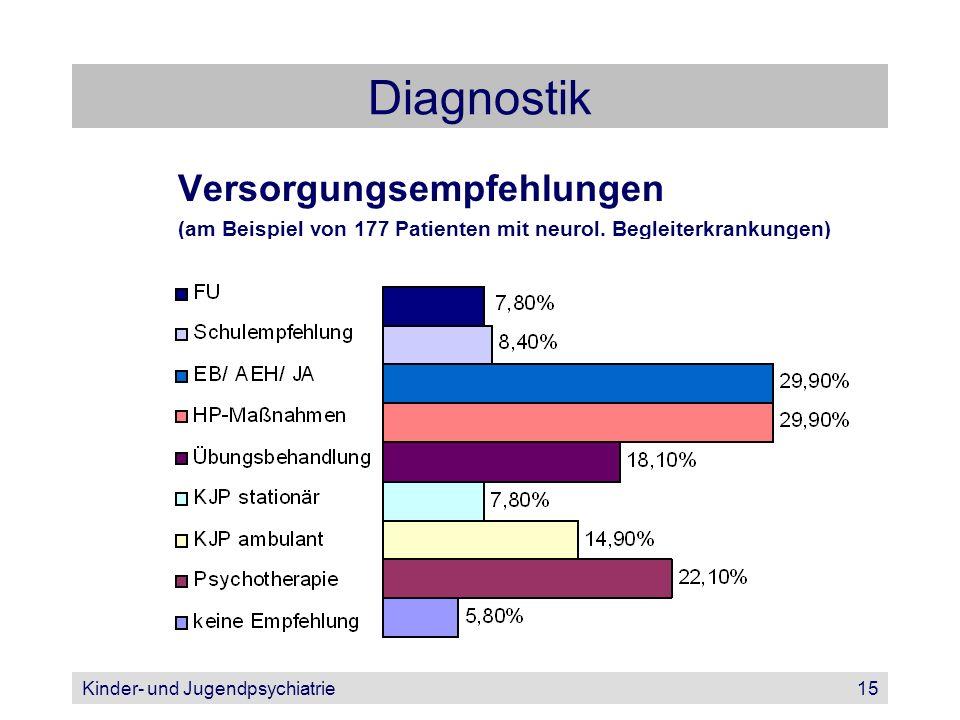 Kinder- und Jugendpsychiatrie15 Diagnostik Versorgungsempfehlungen (am Beispiel von 177 Patienten mit neurol. Begleiterkrankungen)
