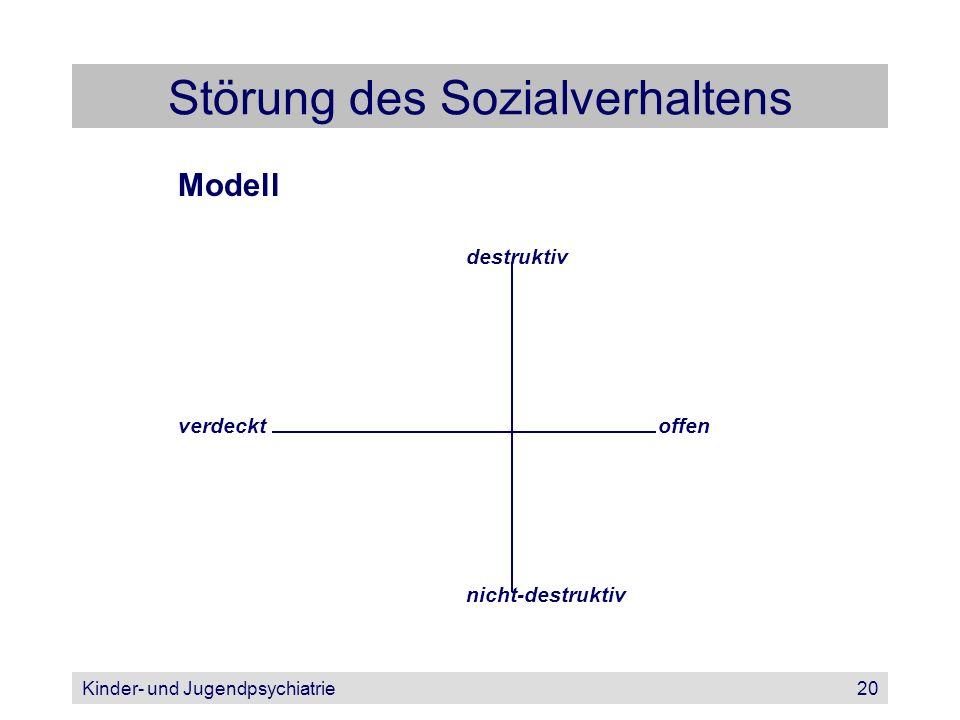 Kinder- und Jugendpsychiatrie20 Störung des Sozialverhaltens Modell destruktiv verdecktoffen nicht-destruktiv