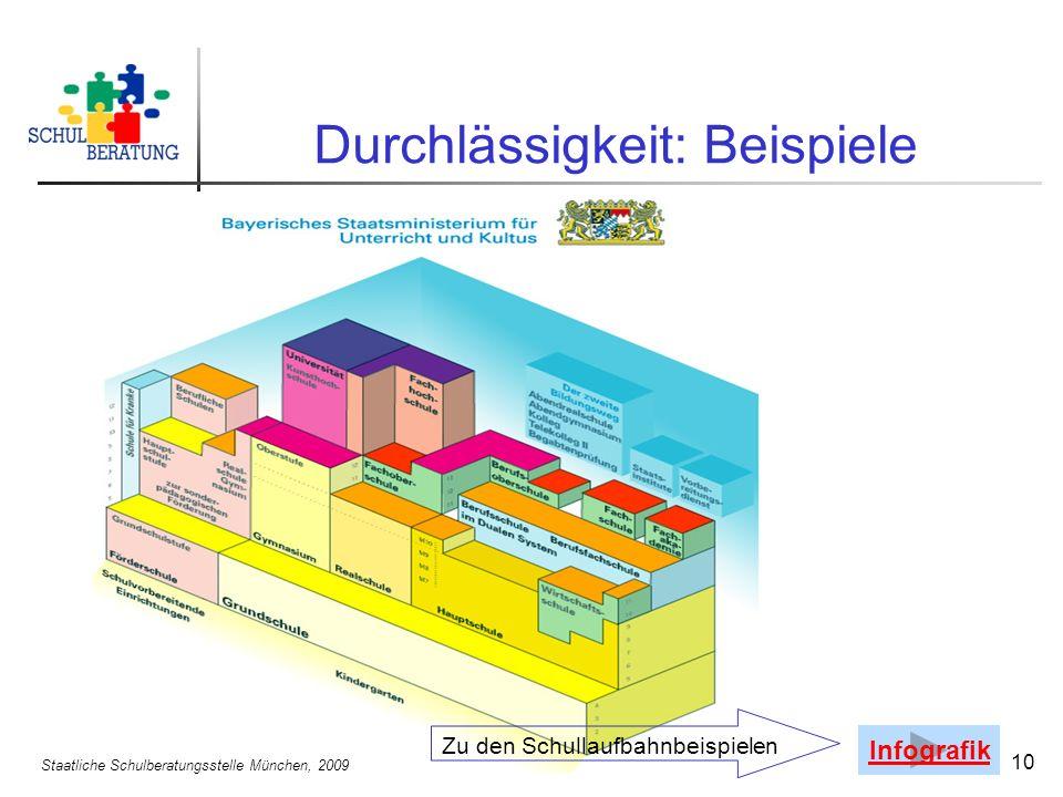 Staatliche Schulberatungsstelle München, 2009 10 Durchlässigkeit: Beispiele Infografik Zu den Schullaufbahnbeispielen