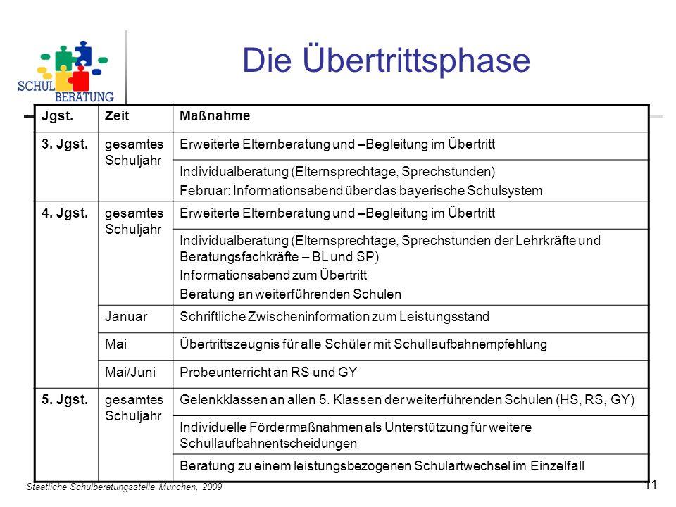 Staatliche Schulberatungsstelle München, 2009 11 Die Übertrittsphase Jgst.ZeitMaßnahme 3.