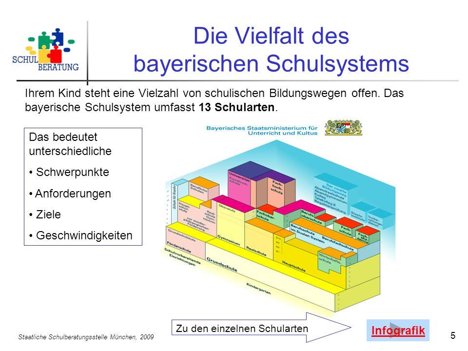 Staatliche Schulberatungsstelle München, 2009 5 Die Vielfalt des bayerischen Schulsystems Ihrem Kind steht eine Vielzahl von schulischen Bildungswegen offen.