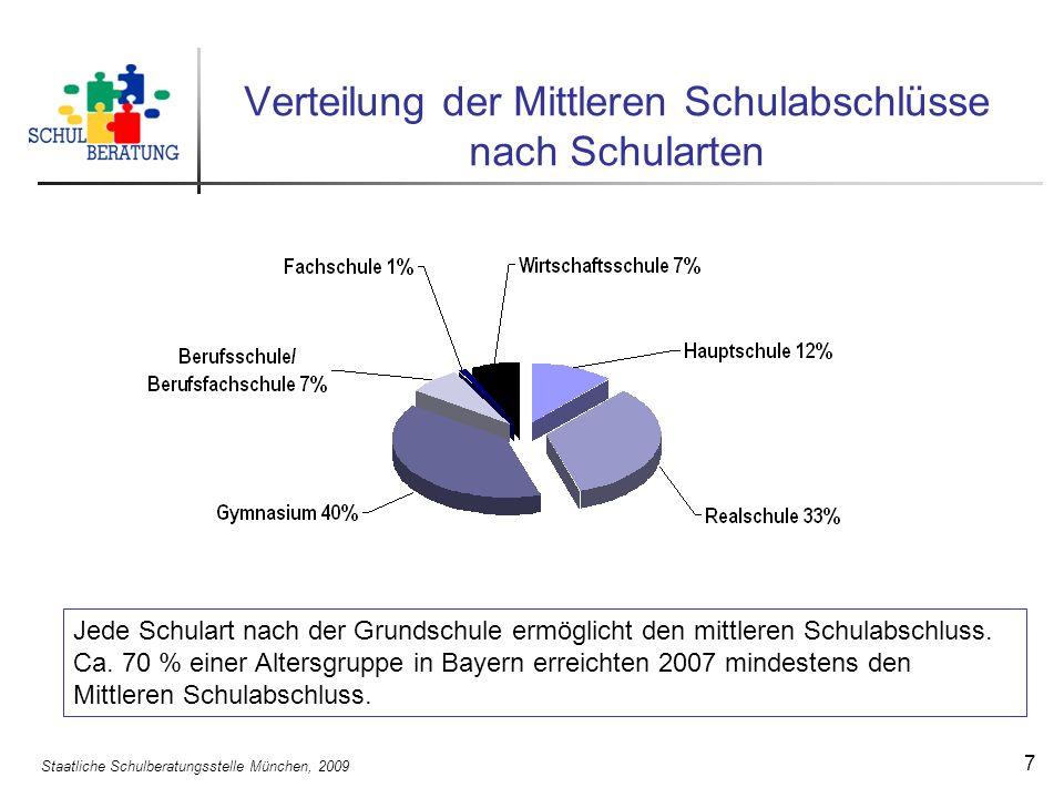 Staatliche Schulberatungsstelle München, 2009 7 Verteilung der Mittleren Schulabschlüsse nach Schularten Jede Schulart nach der Grundschule ermöglicht den mittleren Schulabschluss.