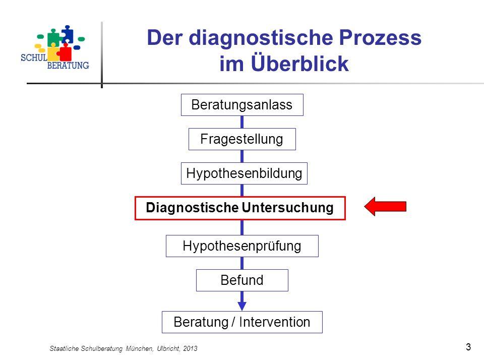 Staatliche Schulberatung München, Ulbricht, 2013 3 Der diagnostische Prozess im Überblick Beratung / Intervention Befund Hypothesenprüfung Diagnostisc