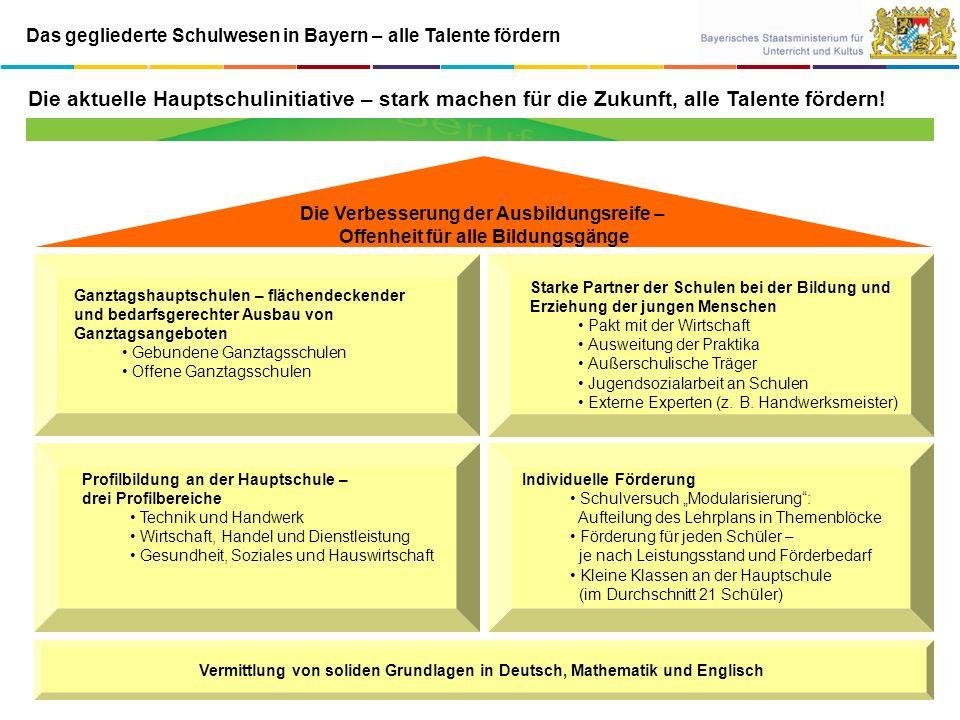 Das gegliederte Schulwesen in Bayern – alle Talente fördern Berufliche Ausbildung (Duales System) Hochschulstudium (Universität, Fachhochschule) Mittlerer Schulabschluss (HS / RS / WS / GY) Hochschulreife / Fachhochschulreife (GY / Berufliche Oberschule) Hauptschule Realschule und Wirtschaftsschule Gymnasium Jedes Kind ist anders.