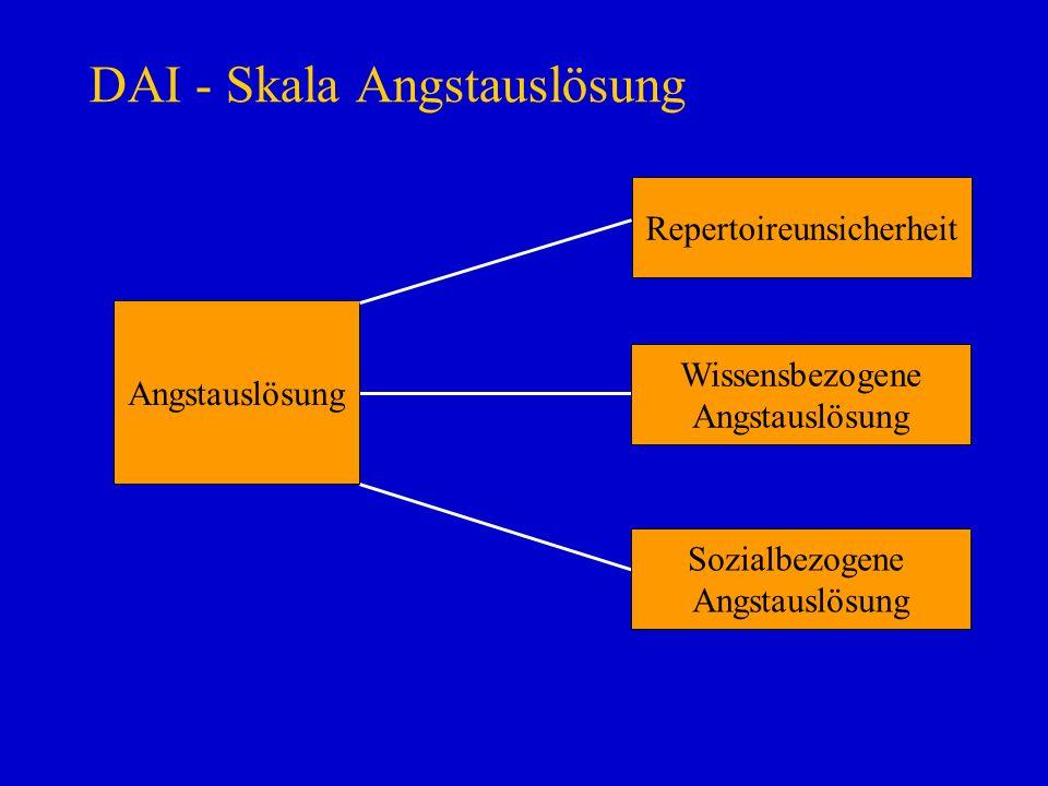 DAI - Skala Angstauslösung Angstauslösung Repertoireunsicherheit Wissensbezogene Angstauslösung Sozialbezogene Angstauslösung