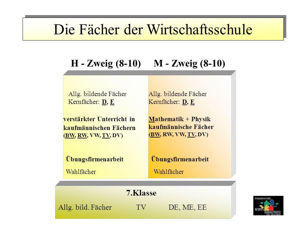 Die Fächer der Wirtschaftsschule H - Zweig (8-10)M - Zweig (8-10) verstärkter Unterricht in kaufmännischen Fächern (BW, RW, VW, TV, DV) Übungsfirmenarbeit Wahlfächer Mathematik + Physik kaufmännische Fächer (BW, RW, VW, TV, DV) Übungsfirmenarbeit Wahlfächer DE, ME, EEAllg.