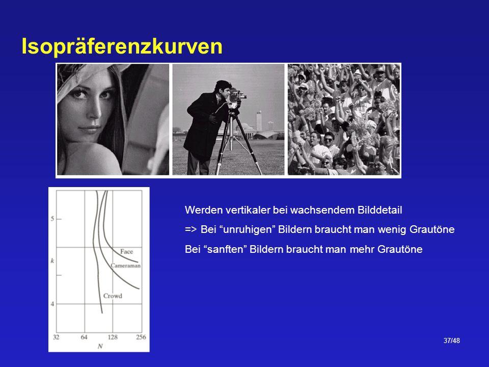 37/48 Isopräferenzkurven Werden vertikaler bei wachsendem Bilddetail => Bei unruhigen Bildern braucht man wenig Grautöne Bei sanften Bildern braucht man mehr Grautöne