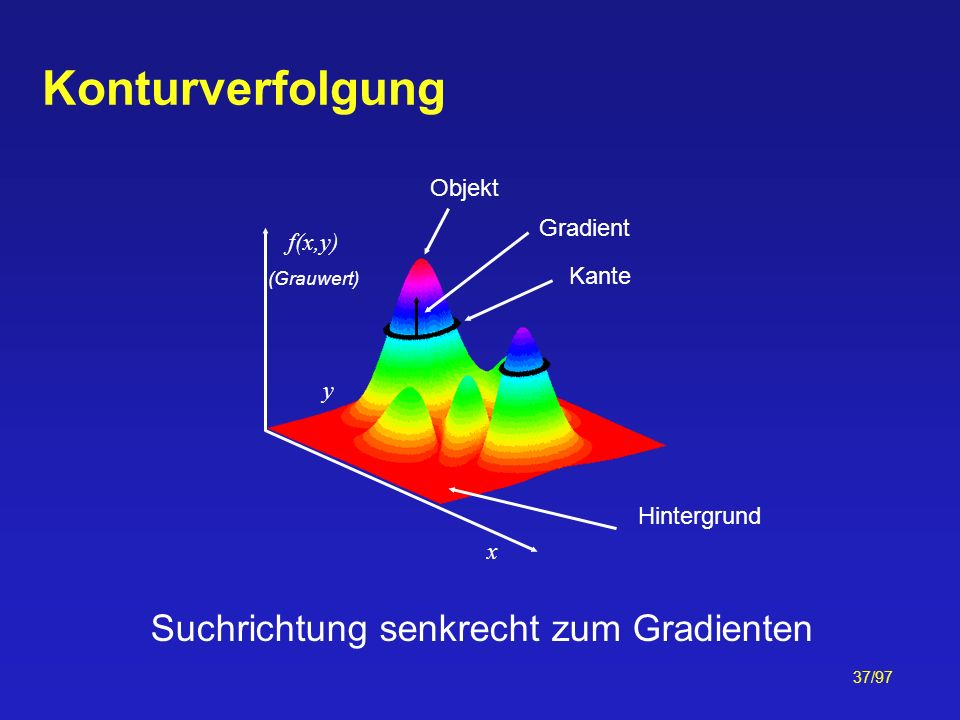 37/97 Konturverfolgung Kante Gradient Hintergrund x y f(x,y) (Grauwert) Suchrichtung senkrecht zum Gradienten Objekt