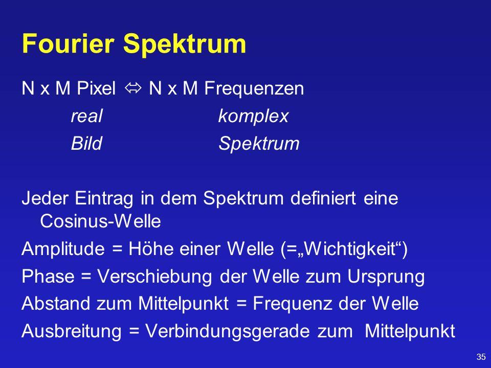 35 Fourier Spektrum N x M Pixel N x M Frequenzen realkomplex BildSpektrum Jeder Eintrag in dem Spektrum definiert eine Cosinus-Welle Amplitude = Höhe