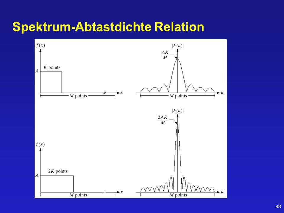 43 Spektrum-Abtastdichte Relation