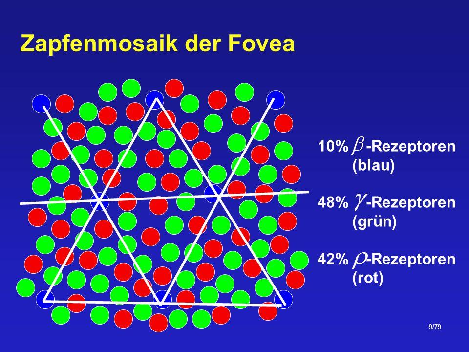 70/79 Munsell Munsells Nomenklatur der 3 definierenden Parameter des kugelförmigen Modells Hue (Farbton) Value (Helligkeit) Chroma (Sättigung)