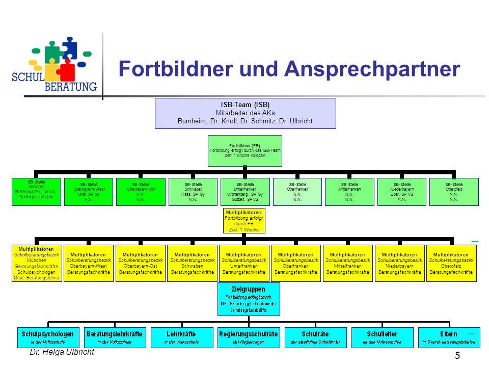 Dr. Helga Ulbricht 5 Fortbildner und Ansprechpartner ISB-Team (ISB) Mitarbeiter des AKs Bürnheim, Dr. Knoll, Dr. Schmitz, Dr. Ulbricht