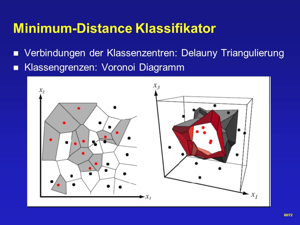 60/72 Minimum-Distance Klassifikator Verbindungen der Klassenzentren: Delauny Triangulierung Klassengrenzen: Voronoi Diagramm