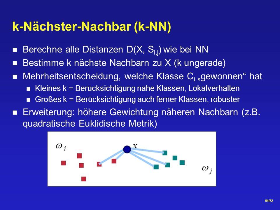 61/72 k-Nächster-Nachbar (k-NN) Berechne alle Distanzen D(X, S i,j ) wie bei NN Bestimme k nächste Nachbarn zu X (k ungerade) Mehrheitsentscheidung, welche Klasse C i gewonnen hat Kleines k = Berücksichtigung nahe Klassen, Lokalverhalten Großes k = Berücksichtigung auch ferner Klassen, robuster Erweiterung: höhere Gewichtung näheren Nachbarn (z.B.