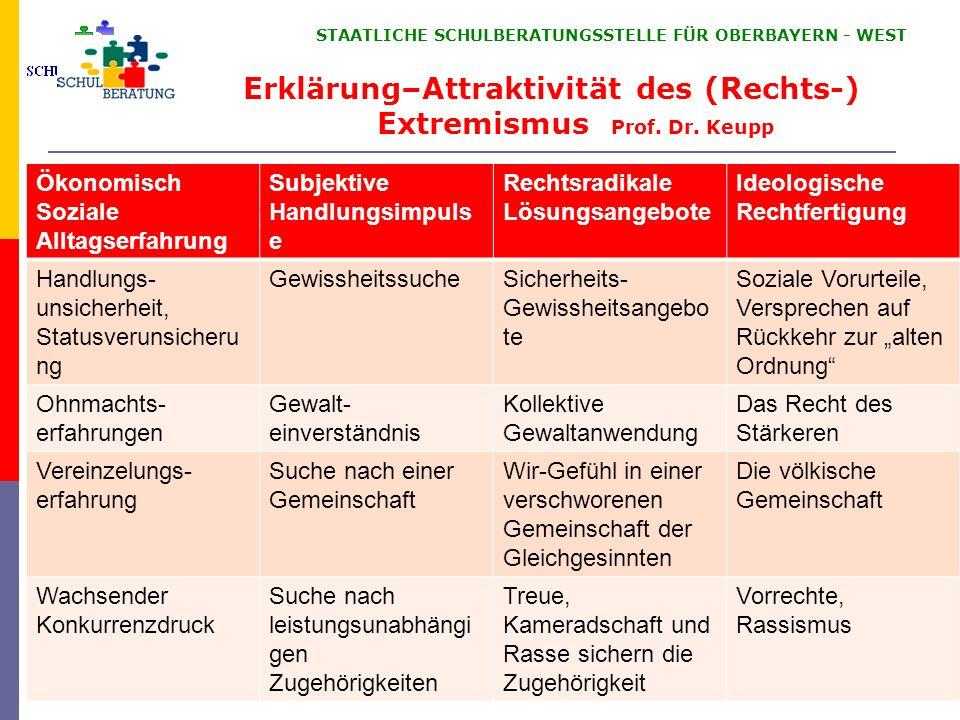 STAATLICHE SCHULBERATUNGSSTELLE FÜR OBERBAYERN WEST 32 Erklärung–Attraktivität des (Rechts-) Extremismus Prof. Dr. Keupp Ökonomisch Soziale Alltagserf