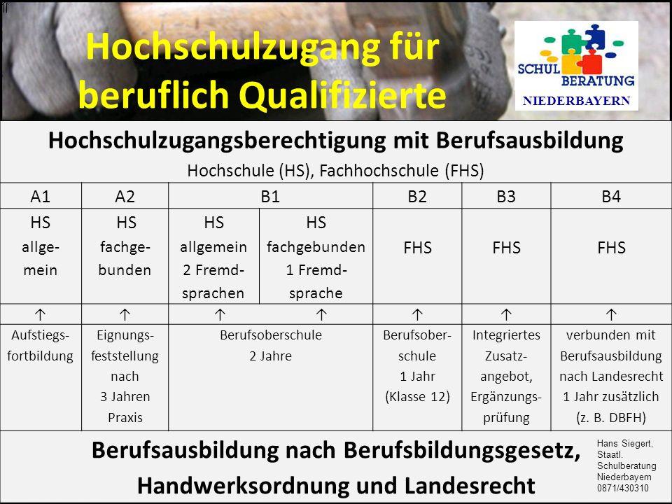 Hochschulzugang für beruflich Qualifizierte NIEDERBAYERN Hochschulzugangsberechtigung mit Berufsausbildung Hochschule (HS), Fachhochschule (FHS) A1A2B