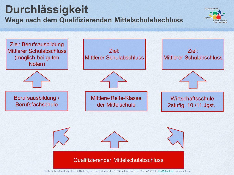 Durchlässigkeit Wege nach dem Qualifizierenden Mittelschulabschluss Ziel: Berufsausbildung Mittlerer Schulabschluss (möglich bei guten Noten) Qualifiz