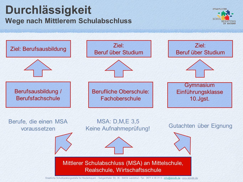Durchlässigkeit Wege nach Mittlerem Schulabschluss Ziel: Berufsausbildung Mittlerer Schulabschluss (MSA) an Mittelschule, Realschule, Wirtschaftsschul