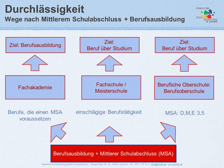 Durchlässigkeit Wege nach Mittlerem Schulabschluss + Berufsausbildung Ziel: Berufsausbildung Berufsausbildung + Mittlerer Schulabschluss (MSA) Fachaka