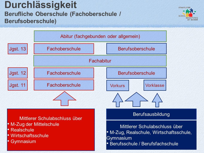Durchlässigkeit Berufliche Oberschule (Fachoberschule / Berufsoberschule) Mittlerer Schulabschluss über M-Zug, Realschule, Wirtschaftsschule, Gymnasiu