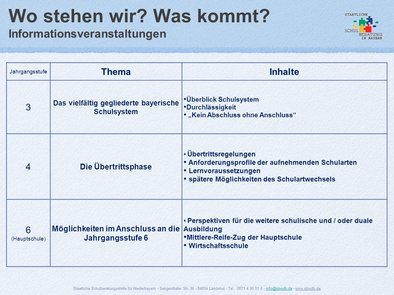 Wo stehen wir? Was kommt? Informationsveranstaltungen Jahrgangsstufe ThemaInhalte 3 Das vielfältig gegliederte bayerische Schulsystem Überblick Schuls