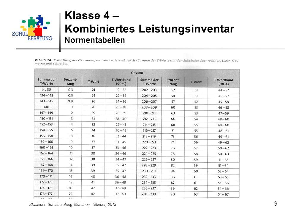 Staatliche Schulberatung München, Ulbricht, 2013 9 Klasse 4 – Kombiniertes Leistungsinventar Normentabellen