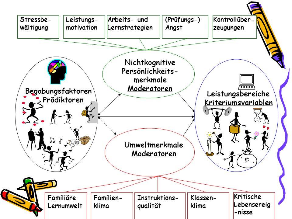 Begabungsfaktoren Prädiktoren Umweltmerkmale Moderatoren Nichtkognitive Persönlichkeits- merkmale Moderatoren Stressbe- wältigung Leistungs- motivatio
