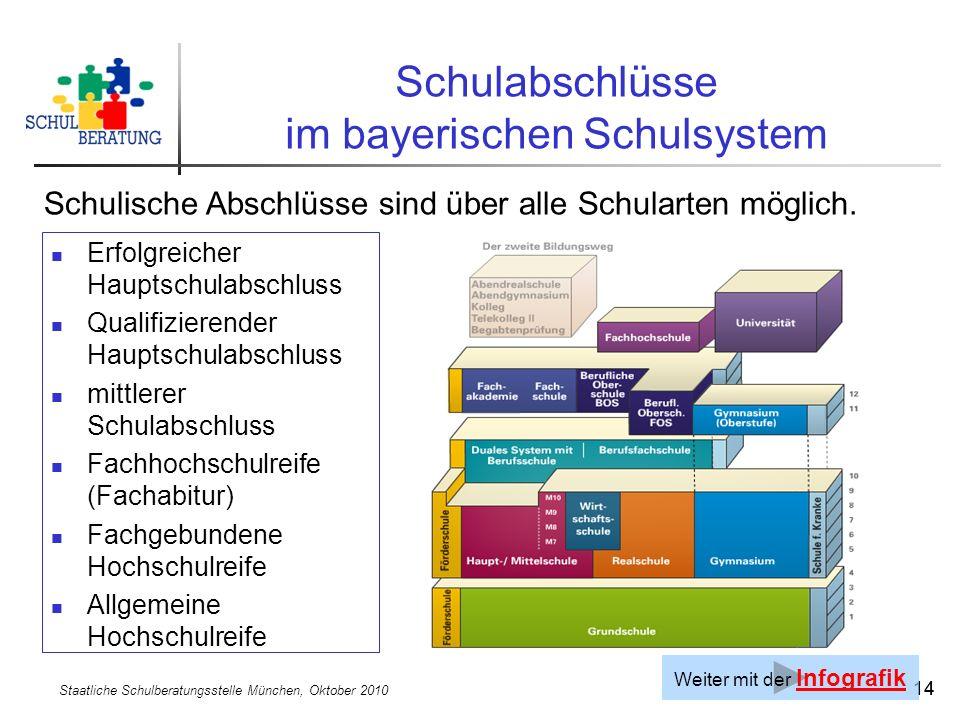Staatliche Schulberatungsstelle München, Oktober 2010 14 Schulabschlüsse im bayerischen Schulsystem Schulische Abschlüsse sind über alle Schularten mö