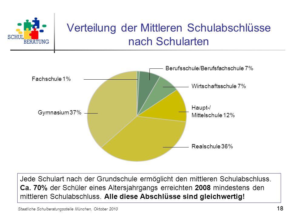 Staatliche Schulberatungsstelle München, Oktober 2010 18 Verteilung der Mittleren Schulabschlüsse nach Schularten Jede Schulart nach der Grundschule e