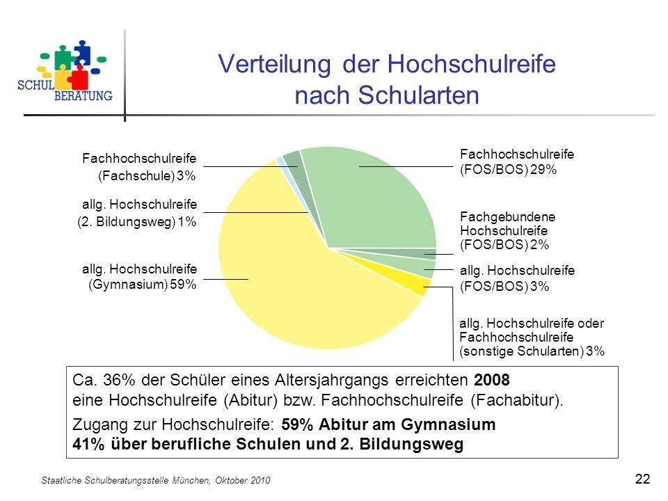 Staatliche Schulberatungsstelle München, Oktober 2010 22 Verteilung der Hochschulreife nach Schularten Ca. 36% der Schüler eines Altersjahrgangs errei