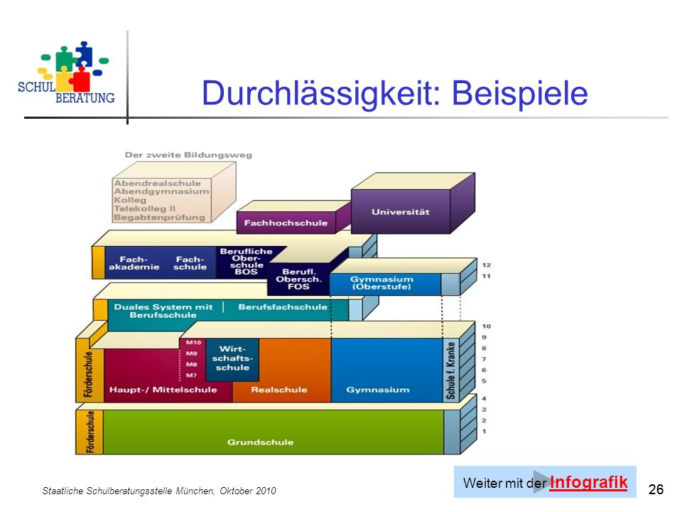 Staatliche Schulberatungsstelle München, Oktober 2010 26 Durchlässigkeit: Beispiele Weiter mit der Infografik