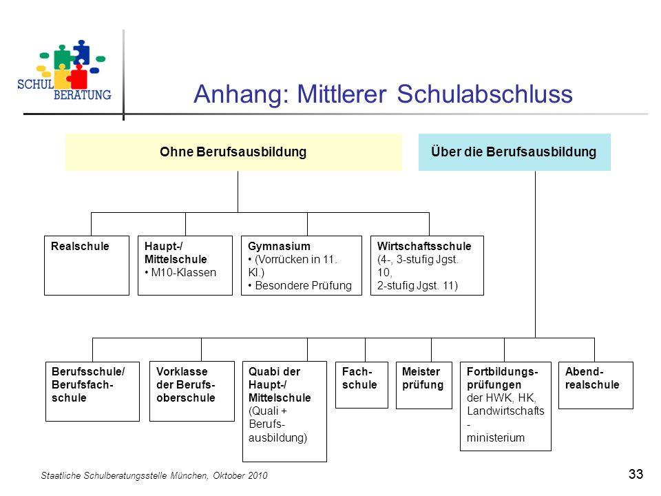 Staatliche Schulberatungsstelle München, Oktober 2010 33 Anhang: Mittlerer Schulabschluss Ohne BerufsausbildungÜber die Berufsausbildung RealschuleHau