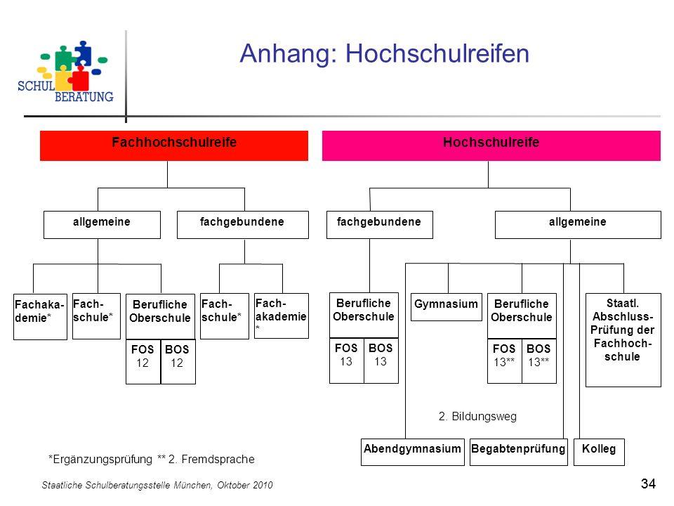 Staatliche Schulberatungsstelle München, Oktober 2010 34 Anhang: Hochschulreifen *Ergänzungsprüfung ** 2. Fremdsprache Hochschulreife allgemeinefachge