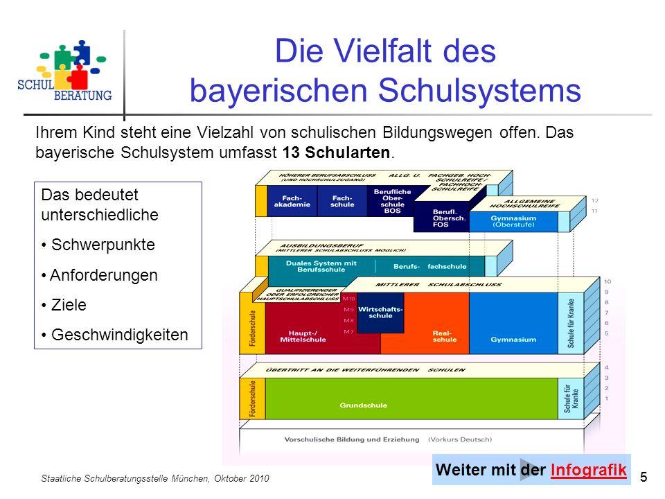 Staatliche Schulberatungsstelle München, Oktober 2010 55 Die Vielfalt des bayerischen Schulsystems Das bedeutet unterschiedliche Schwerpunkte Anforder