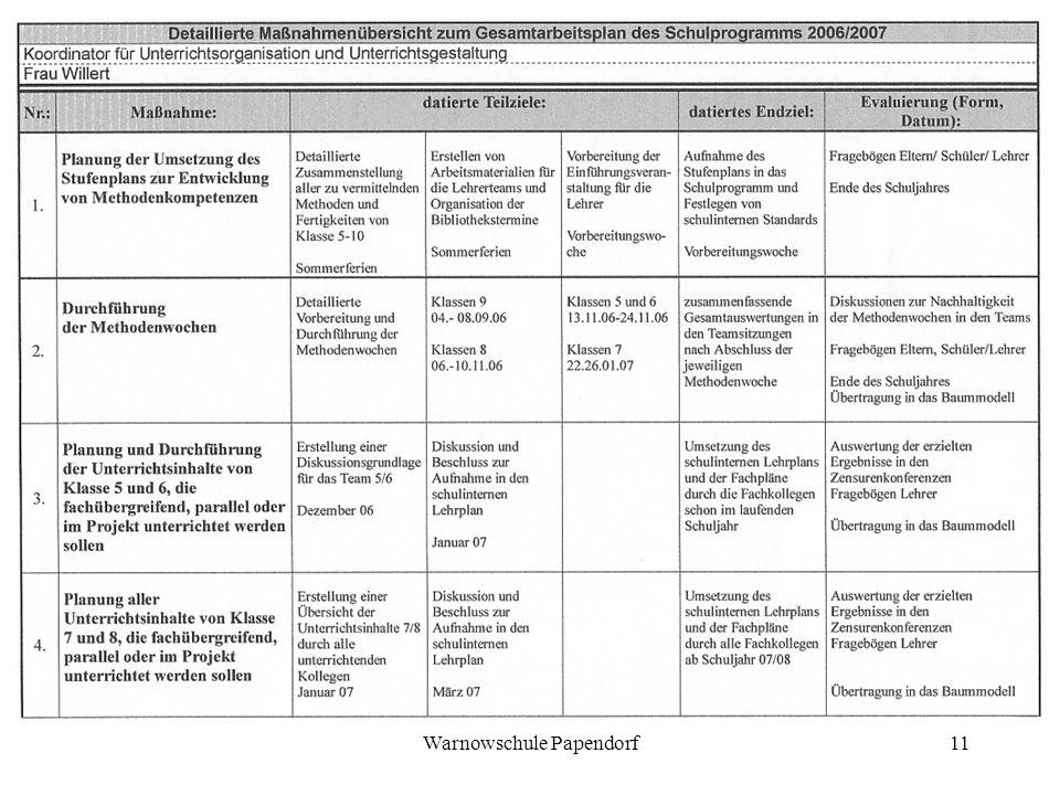 Warnowschule Papendorf11
