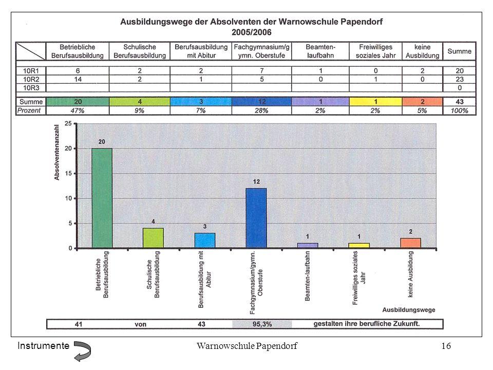 Warnowschule Papendorf16 Instrumente