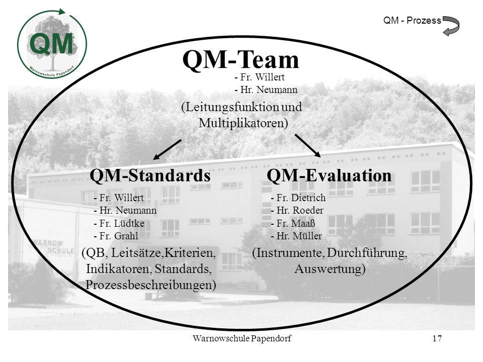 Warnowschule Papendorf17 QM-Team - Fr. Willert - Hr. Neumann (Leitungsfunktion und Multiplikatoren) QM-Standards - Fr. Willert - Hr. Neumann - Fr. Lüd