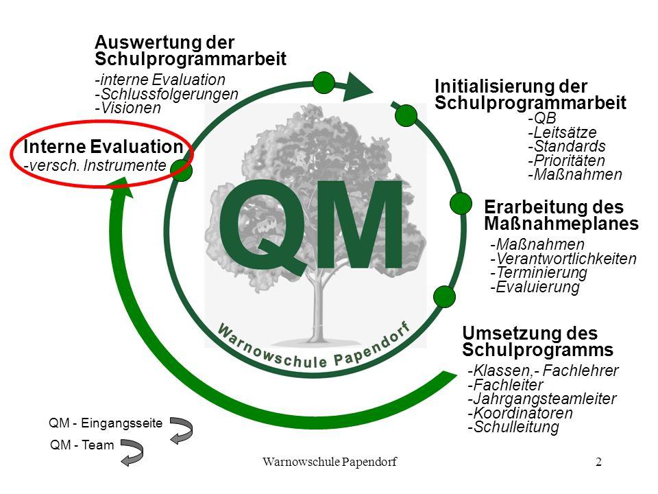 Warnowschule Papendorf2 Initialisierung der Schulprogrammarbeit -QB -Leitsätze -Standards -Prioritäten -Maßnahmen Erarbeitung des Maßnahmeplanes -Maßn