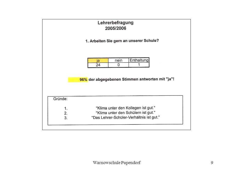 Warnowschule Papendorf9