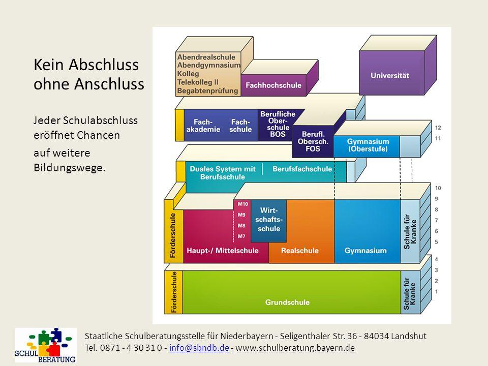 Abschluss der Ausbildung im Bildungsgang Berufsschule Plus Staatliche Schulberatungsstelle für Niederbayern - Seligenthaler Str.